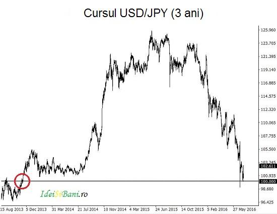 dolar yen USD/JPY