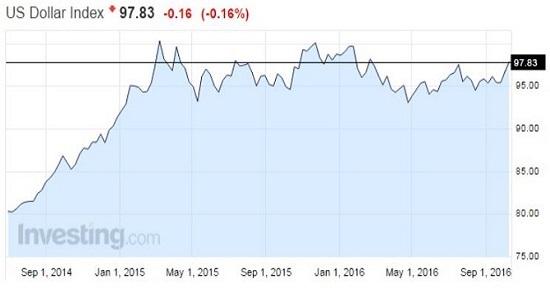 Dolar EURUSD EUR/USD